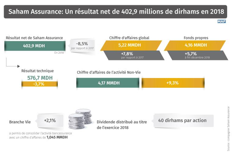 Saham Assurance Resultat Net De 402 9 Mdh En 2018 Mapbusiness